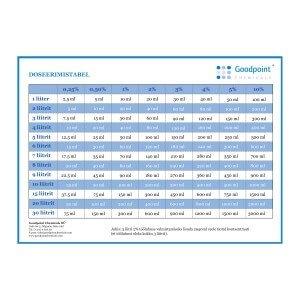 Dozavimo lentelė
